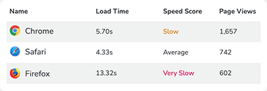 RapidSpike - Make Your Website Faster, Safer & More Reliable - Demographics
