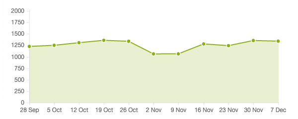 perf-graph