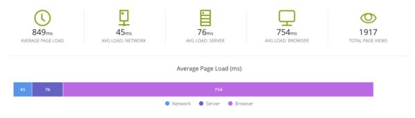 Real User Monitoring Stat Block