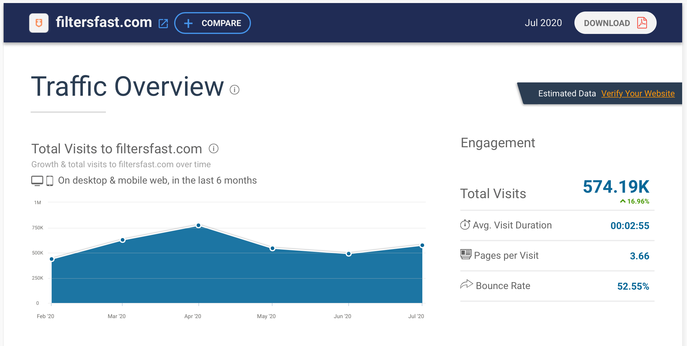 SimilarWeb Traffic Overview of Filtersfast.com