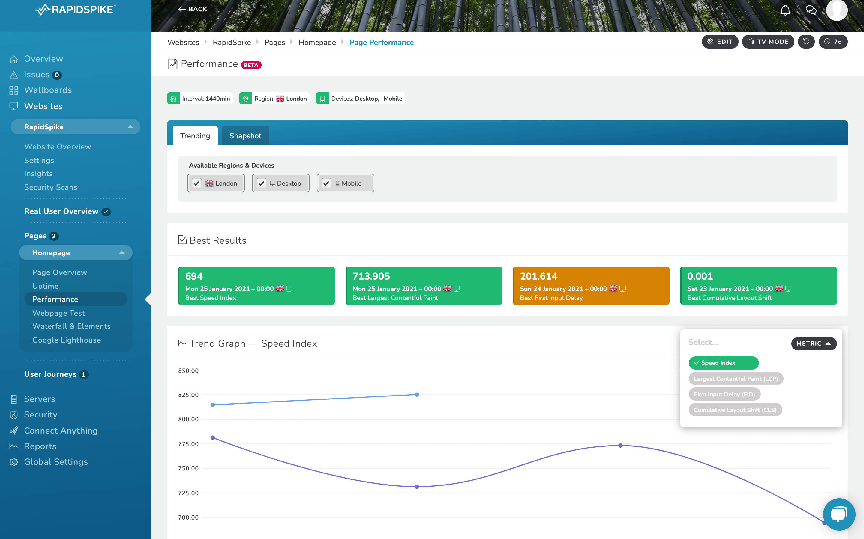 RapidSpike performance Trend Graph