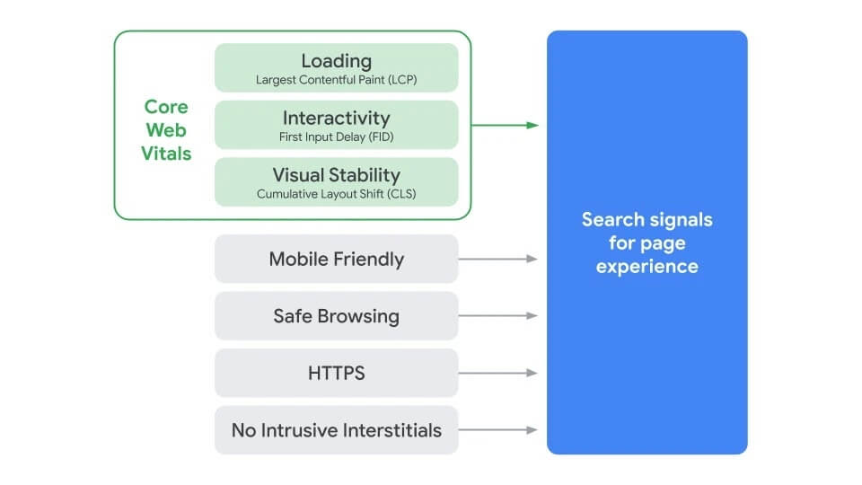 Google Search Signals for Page Experience. Source: Google