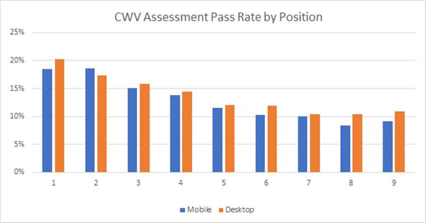 Core Web Vitals Assessment Pass Rate by Position. Source: Screaming Frog
