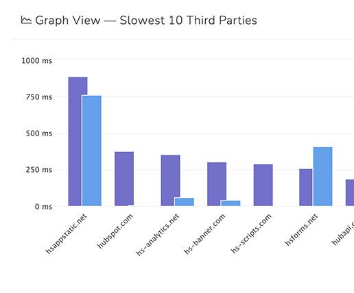 Slowest third parties