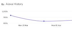 RapidSpike - Alexa Monitor