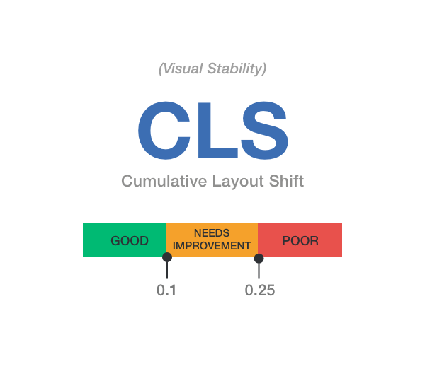 Core Web Vitals - CLS (Cumulative Layout Shift)