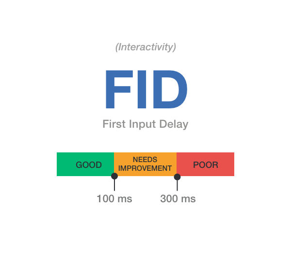 Core Web Vitals - FID (First Input Delay)