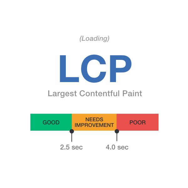 Core Web Vitals - LCP (Largest Contentful Paint)