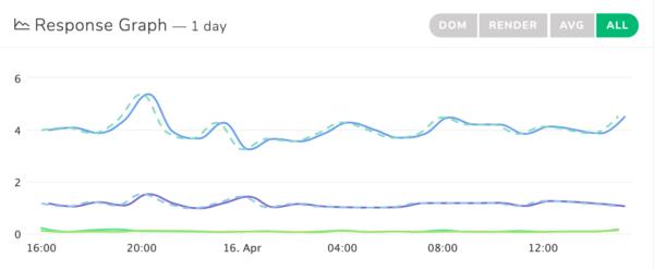 Website monitoring response graph