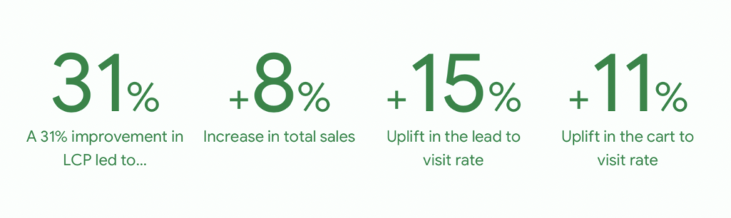 Vodafone Core Web Vitals marginal gains Results
