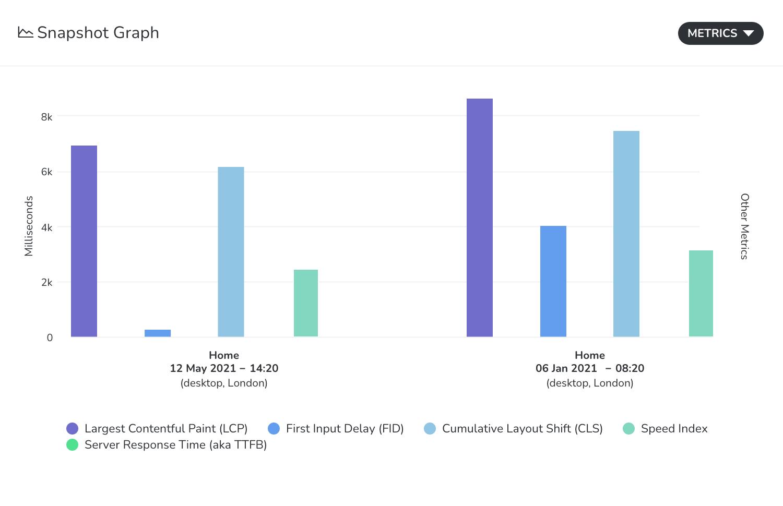 Snapshot graph comparison