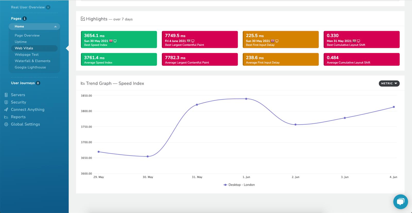 RapidSpike Core Web Vitals Scores
